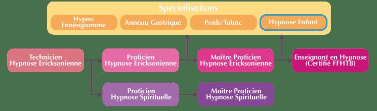 Hypnose Enfants Organigramme