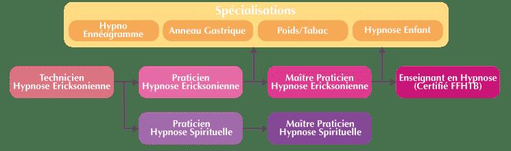 Hypnose Spirituelle Symbolique Organigramme