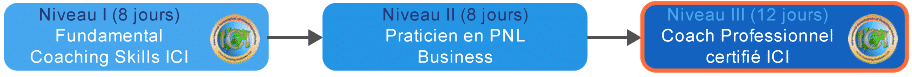 PCoaching Professionnel Organigramme