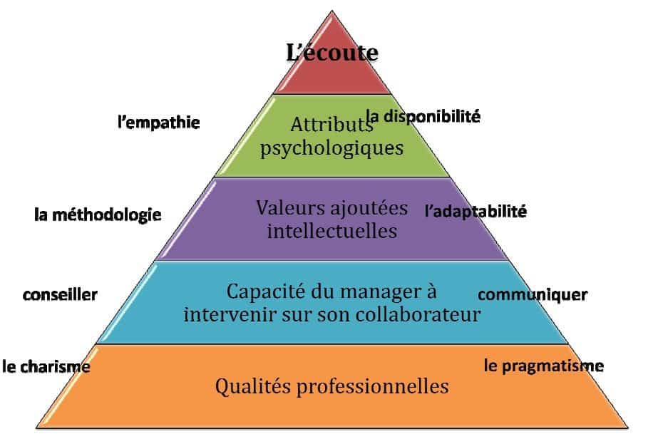 Manager Coach Pyramid