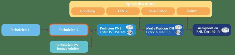 Formation Technicien PNL 2 Organigramme