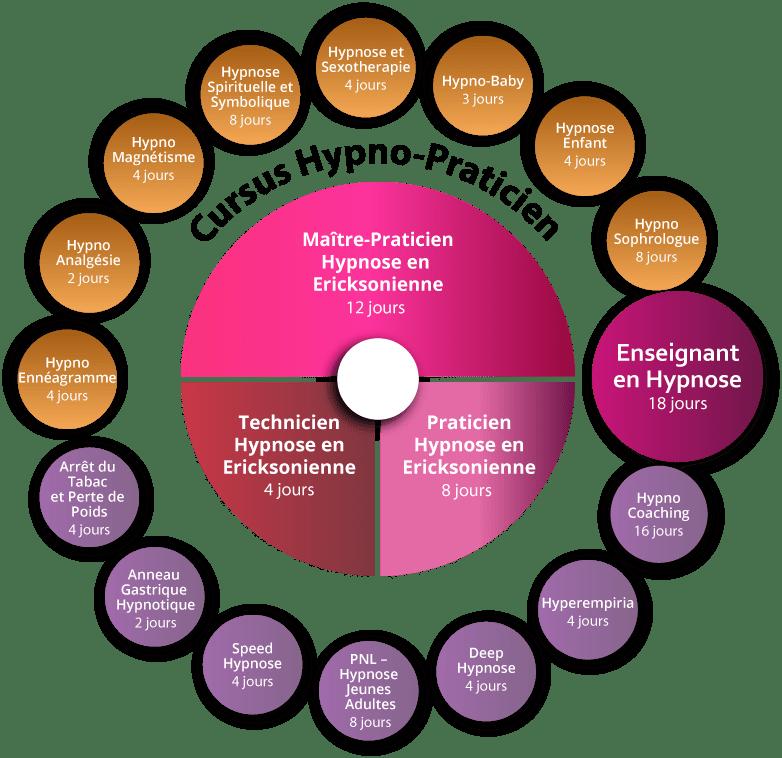 Hypno Coaching