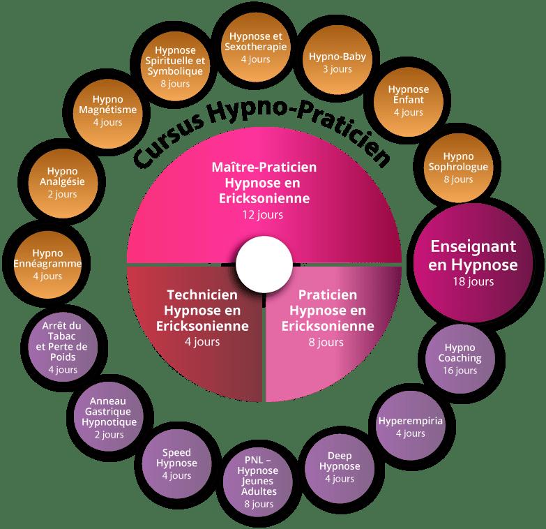 Formation Hypno-Ennéagramme