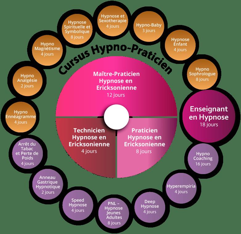 Formation Hypno-Analgésie