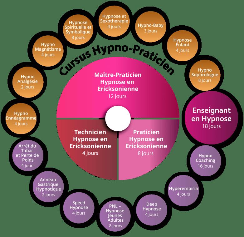 Hypnose Spirituelle Symbolique