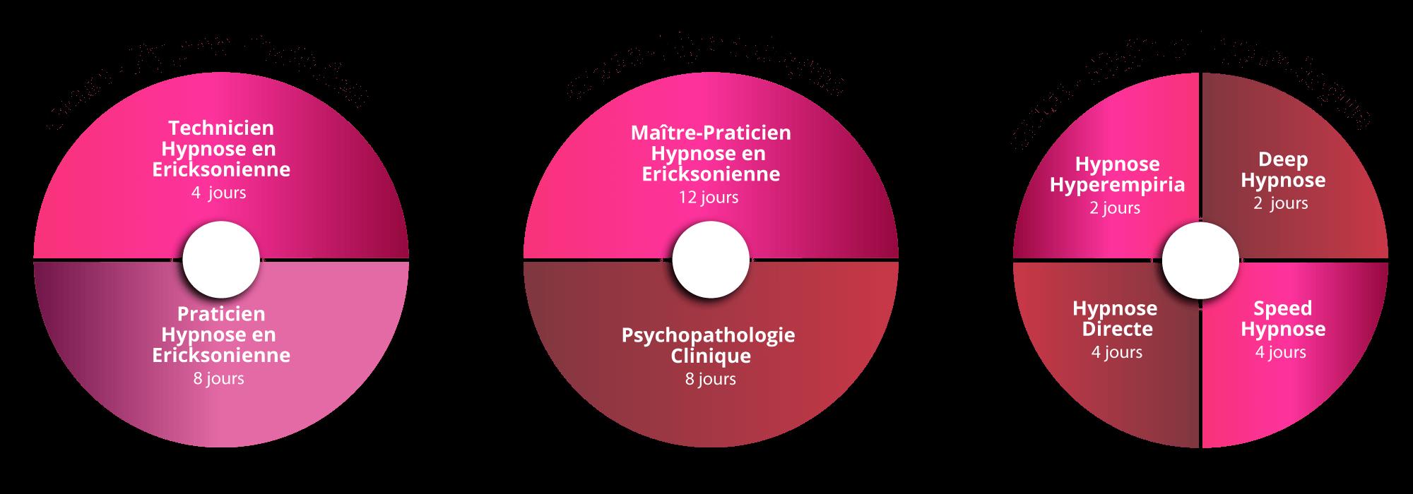 Cycle de Formation Hypnose