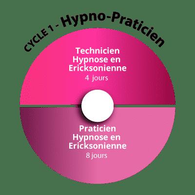Cycle 1 de Formation Hypnose
