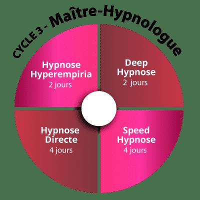 Cycle 3 de Formation Hypnose