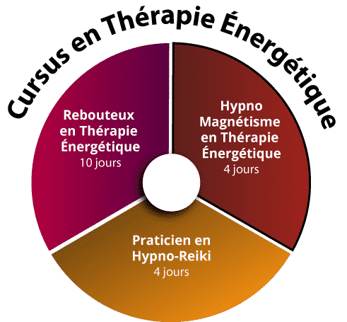 Formation Hypno-Magnetiseur